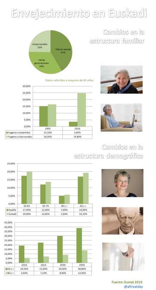 Euskadi, una sociedad que envejece.