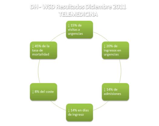 DH - WSD - Resultados Diciembre2011 Telemedicina
