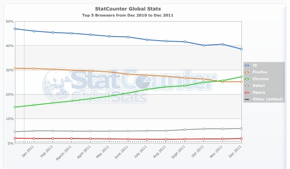 StatCounter-browser-ww-monthly-201012-201112