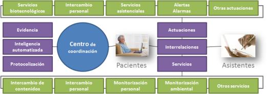 Centros de coordinación telemática en el entorno de Salud