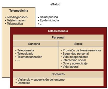 e-Salud, telemedicina y teleasistencia: visión global del entorno y servicios asociados.