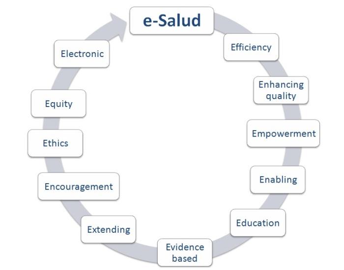 """Las 10 """"es"""" de la e-Salud"""